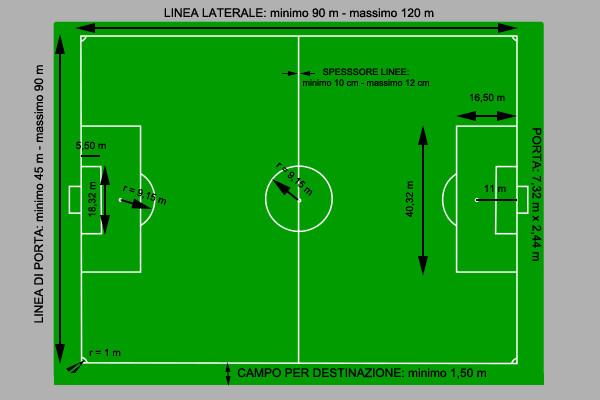 Schema con dimensioni dei campi da calcio