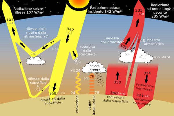 Schema dello scambio energetico globale e azione dell'effetto serra