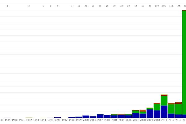 Numero esopianeti scoperti dal 1888 al 2014.