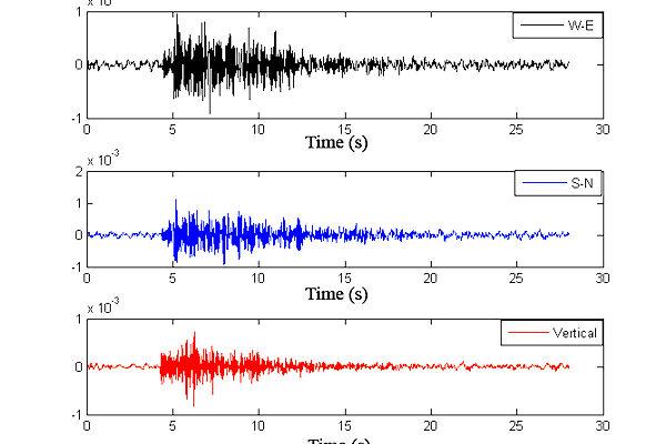 Sismogramma velocità del suolo in direzione Est-Ovest; Nord-Sud e verticale