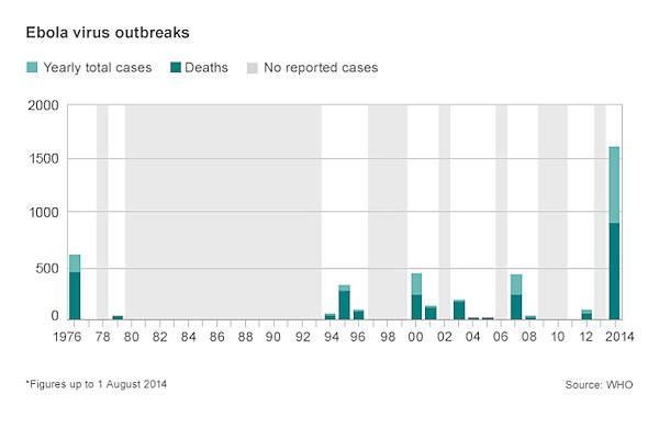Statistiche casi Ebola e decessi