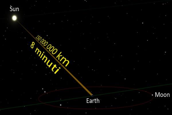 Distanza percorsa dai raggi solari per raggiungere la Terra