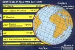 Schema della durata dei giorni a diverse latitudini